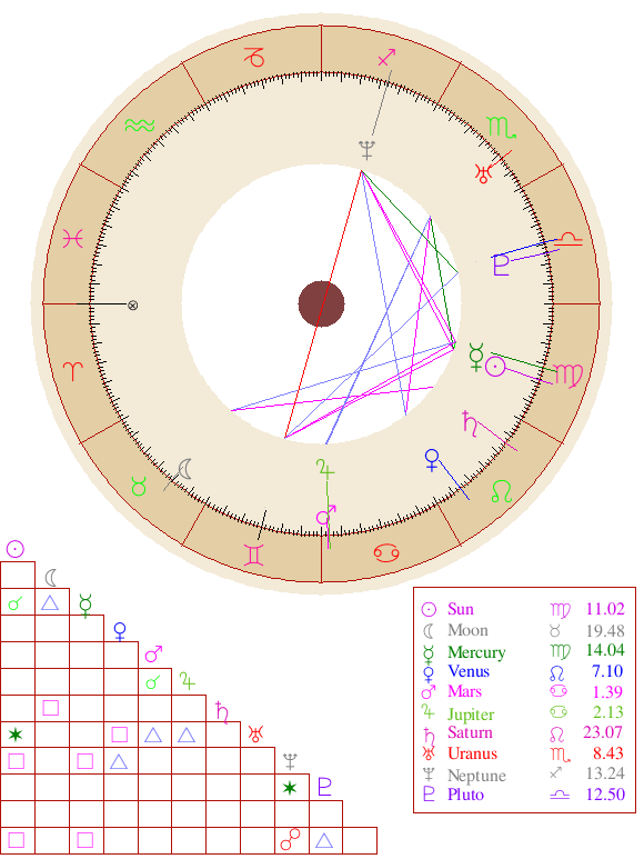 DJ Envy Astrology Birth Chart