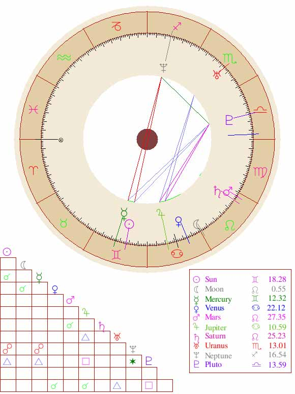 Birth Chart for Jesse Watters