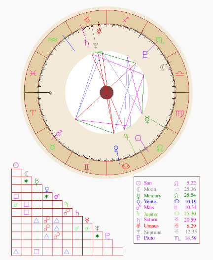 Soulja Boy Astrology Birth Chart