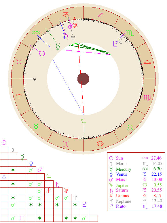The Weeknd Astrology Birth Chart