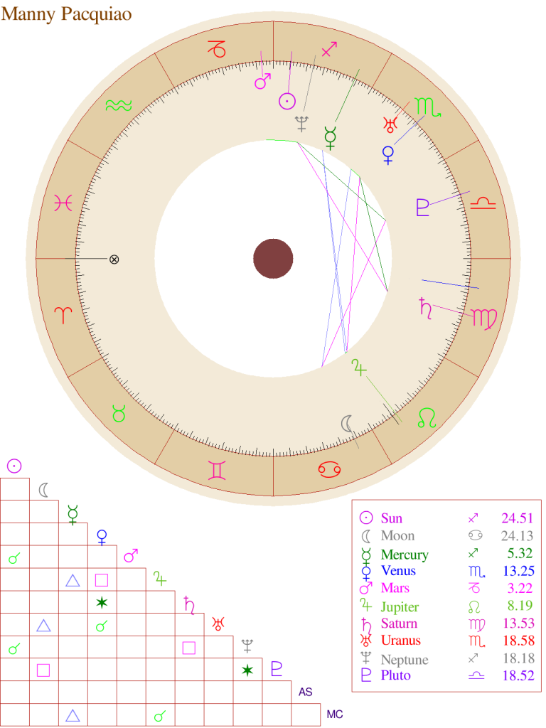 Birth Chart for Manny Pacquiao